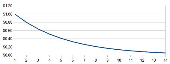 Gold Price Graph
